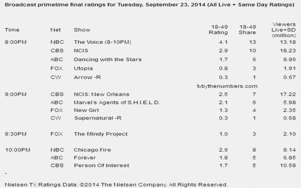 us primetime tv ratings